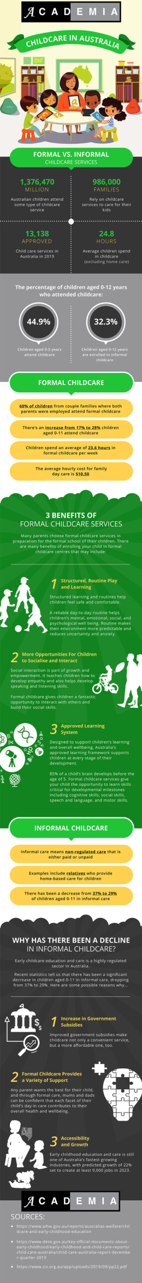 The importance of Australian childcare centres to children